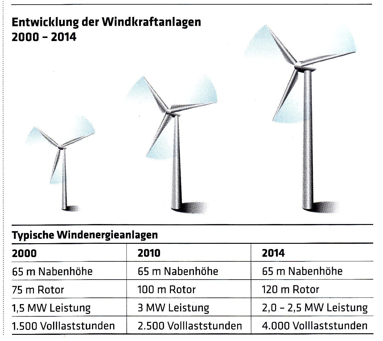 Windkraft volllaststunden